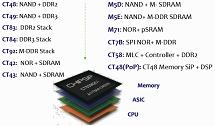 Chipsip DDR2